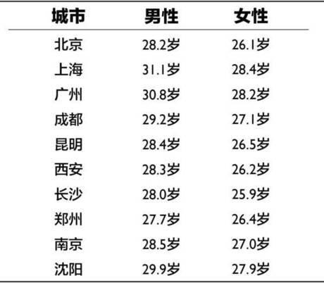 4、中国女子合法婚配年龄:女性法定结婚年龄新规定?