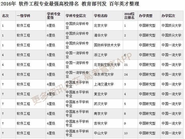 软件工程专业大学排名_南京信息工程大学