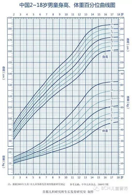 【父母必备】中国儿童生长发育曲线图