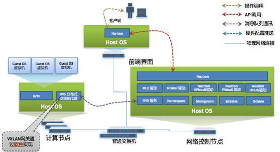 OVS平台论坛_中国银联基于软件定义网络的下一代金融云研究探索