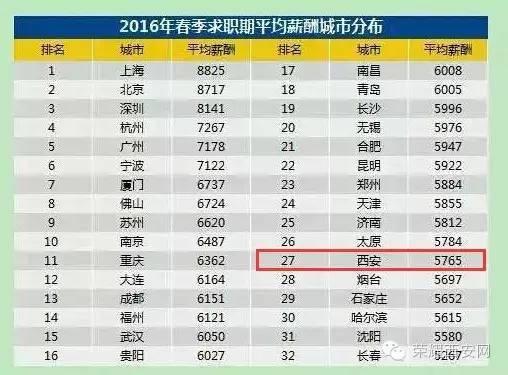 西安人均工资_西安钟楼图片