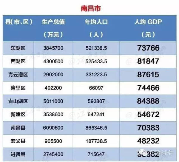 四川省各县市区人均gdp排名_高端观察 目前的中国房地产实质上是把先富起来的那些人弄成了所谓的 刚需