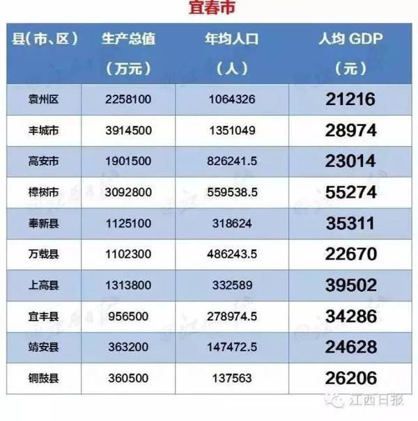 江西省康平市人均gdp_2016年江西各市GDP排名 南昌总量第一 新余人均第一