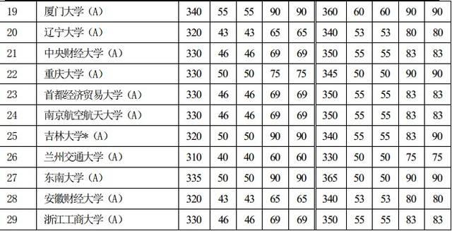 19年经济学专业排名_2009年Economics 经济学专业综合排名