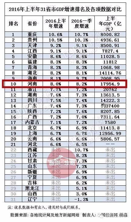 18年上半年无锡gdp_18省份公布上半年GDP,河南以2.42万亿元居首