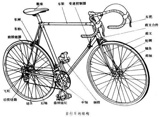 从自行车的结构和使用来看,它涉及了许多物理知识,现归纳如下