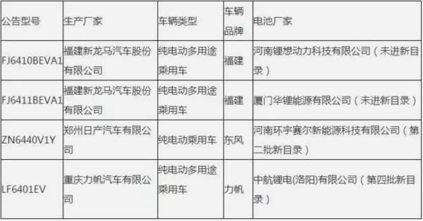 重庆力帆汽车有限公司lf6401ev使用中航锂电(洛阳)有限公司生产的电池