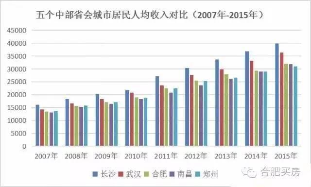 长沙与合肥经济总量对比_长沙经济开发区图片