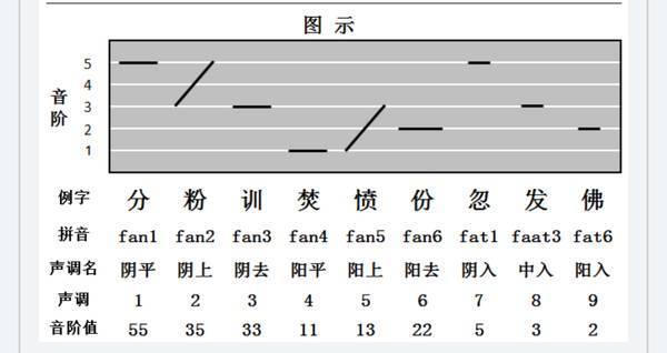 今期呢,就用图解简易法  大家睇完呢篇推文就马上学识粤语9种声调