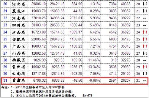 我国各省人均gdp排名_近30年我国各省gdp(3)