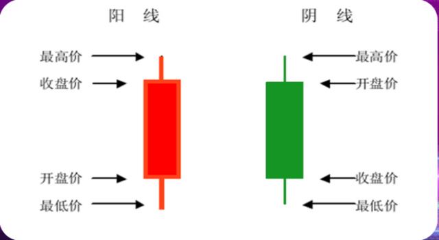 股市若何看k线图?k线图初学根本学问