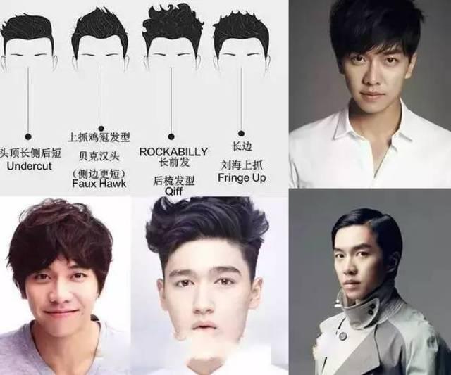 不同脸型的男生,该如何选择发型?