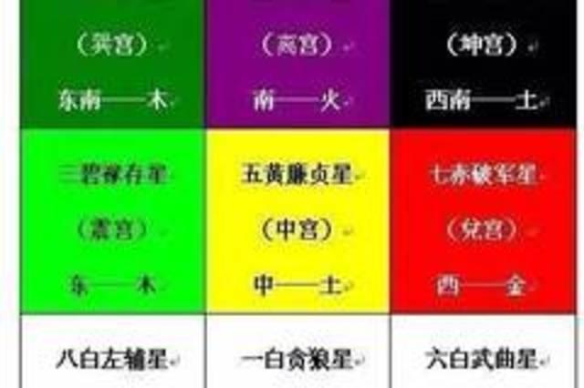 九星在九宫格中有其特定编排,玄学口诀为:[戴九履一,左三右七,二四为图片