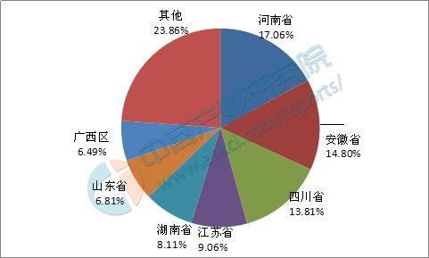 中国人口排名省_中国姓氏人口排名