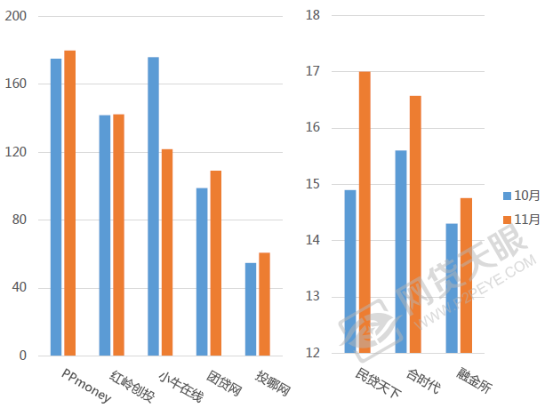 11月广东网贷报告:利率微降,在运营平台跌至380家
