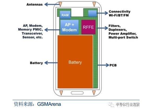 RF 前端细分结构示意图 (2)砷化镓占据 PA 主流,氮化镓战略利润双高地 化合物 PA 芯片是射频前端市场的主流产品。PA 主要有化合物工艺的砷化镓/氮化镓 PA和硅工艺的 CMOS PA。砷化镓 PA 芯片相对于硅工艺 CMOS 芯片具备高频高效率等特点,目前广泛应用于手机/WiFi 等消费品电子领域,其射频性能虽略逊于氮化镓射频器件,但成本和良率方面存在相对优势,完全可以满足民用需求; GaN PA 具有最高的功率、增益和效率,但成本相对较高、工艺成熟度低于砷化镓芯片,目前主要用于远距离信号传送