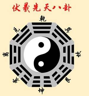 """天地以""""-""""为阳爻,""""--""""为阴爻,八卦卦爻代表物象,山泽风雷八类水火,用老款polo中控台操作指南图片"""