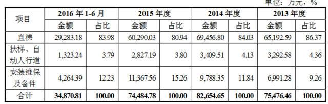 证监会:快意电梯和江苏新泉汽车等6家公司IPO申