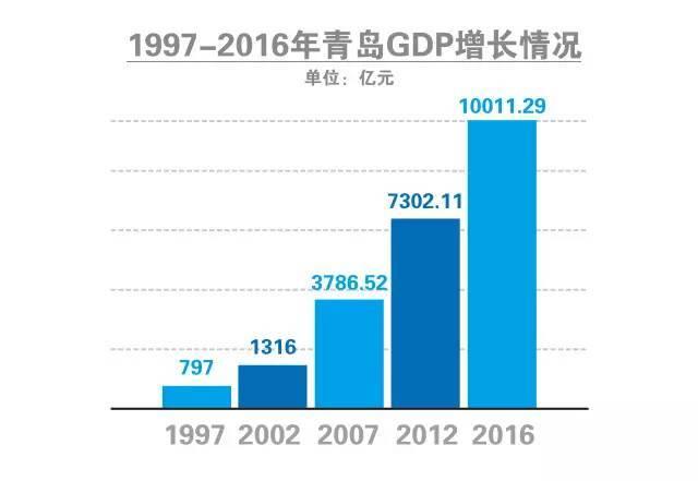 青岛各区2020年gdp总量_中国百强城市榜单发布 北京上海稳坐榜一榜二,它们凭什么