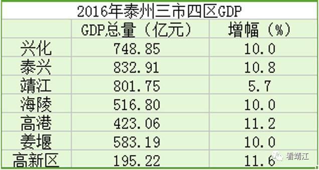 泰州戴南gdp排名_全国 城市爱心GDP 出炉,泰州的排名亮了
