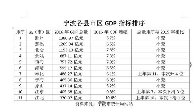 2021年宁波各县市区GDP_2021年1季度宁波市及各区县 市 GDP