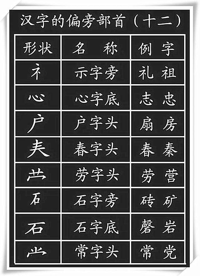 小学语文 汉字 基本笔画 偏旁部首 详解