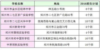 贵州民办课程除了五大初中,这七所初中同样值郑州学校名校图片