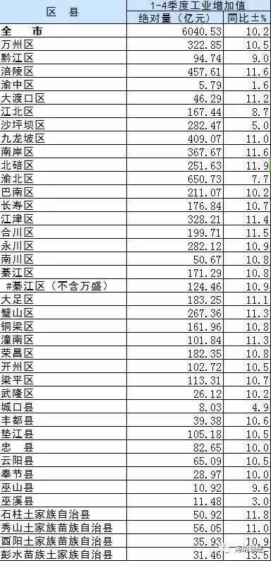 重庆各区2020年gdp_重庆2020年各区县GDP排名曝光,渝北遥遥领先,第一个突破2000亿