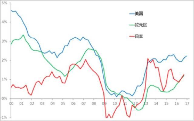 日本gdp增长率_日本动漫
