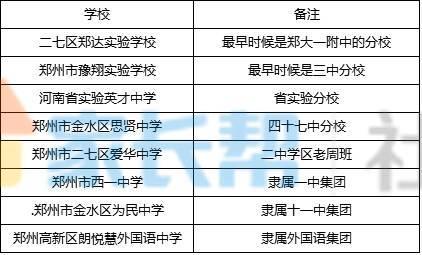 郑州初中初中民办(教育+民办),你觉的靠谱?杭州模式排名学校公办图片