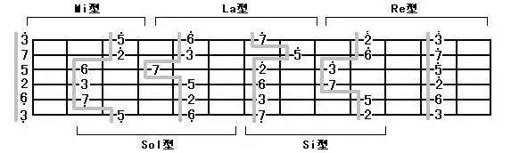 吉他| 如何才能更快的记住音阶图片