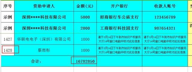 【你在吗?】2016年深圳市第三批境外商标注册