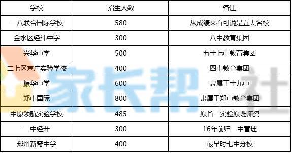 郑州初中学校民办(v初中+排名),你觉的靠谱?无锡市初中羊尖图片