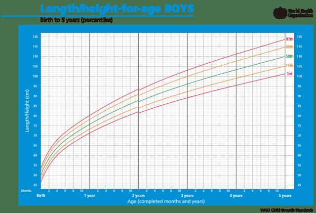 男孩身长或身高与年龄曲线图(0——5岁)