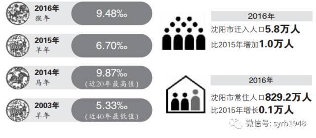 中国净人口出生率_中国人口出生率曲线图