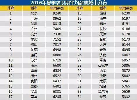 2017中国人均收入排名_上海各区人均收入排名