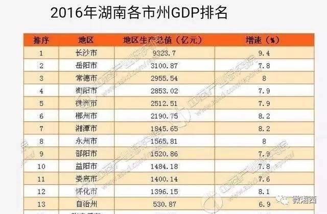 湖南2021gdp衡阳排名_2014年湖南省各市州GDP排名