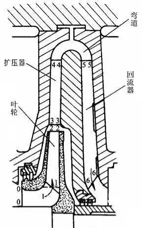 干货!离心压缩机的典型结构详解