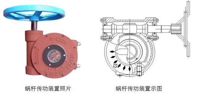 用圆锥齿轮机构启闭或调节阀门的驱动装置,亦称伞齿轮传动.图片