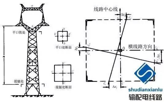 (3)铁塔结构倾斜检查