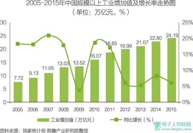 第三产业占gdp的比重对环境_上海上半年成绩单 GDP增速6.7 ,人均收入增8.9