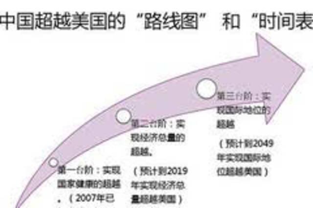 中国经济总量什么时间超过美国_中国和美国经济图标