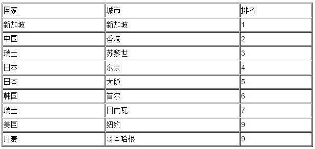 亚洲城市排名_亚洲地图