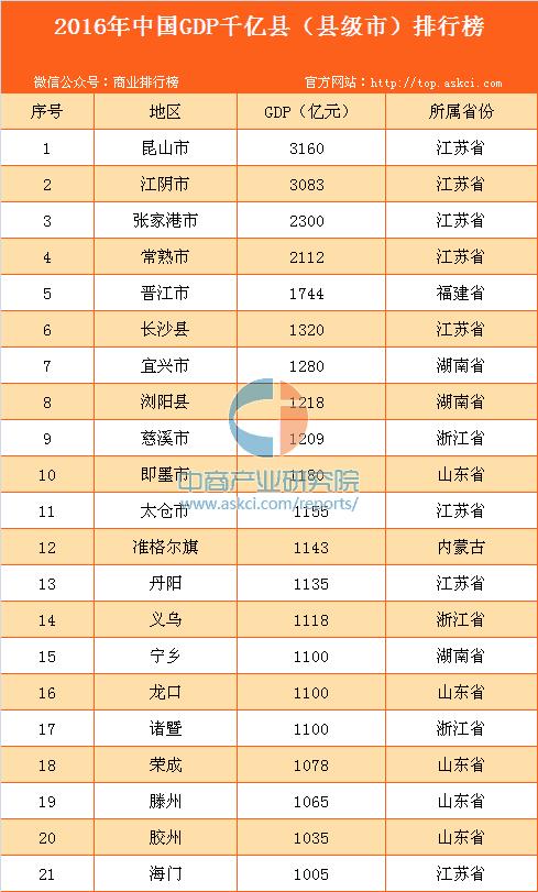 东北县级市gdp城市排名_河北省县级市gdp排名
