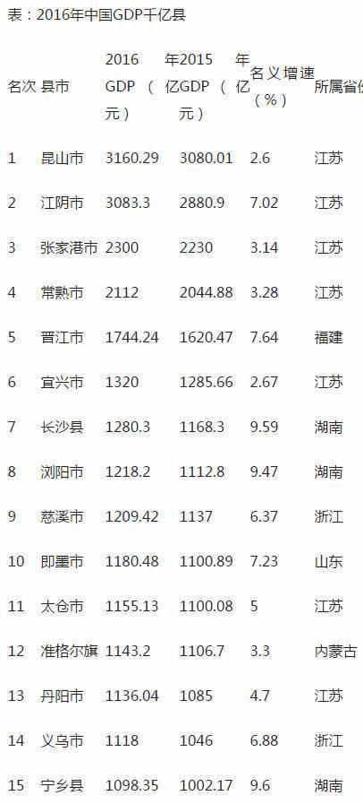 江苏41个县级市排名GDP2020_江苏县级市GDP排行榜出炉,昆山第一,快看看你的家乡排第几