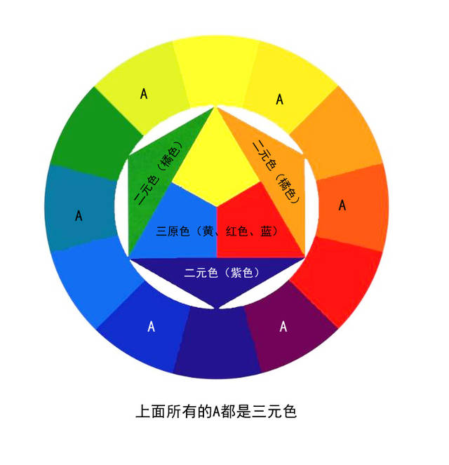 三原色和二元色和三元色之间的关系描述,使用十二环表示.