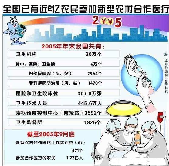 农村人口和医生比例_农村城市人口比例图片