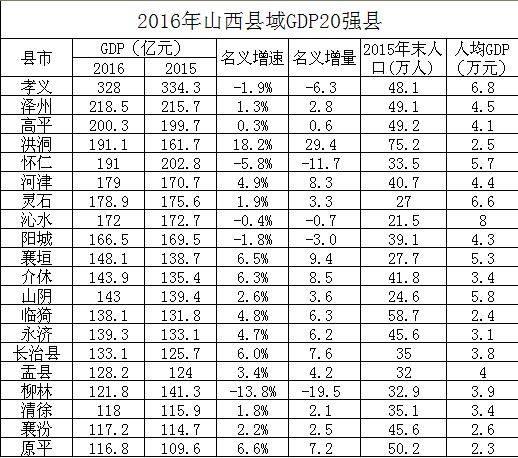 2018年山西经济总量各县排名_山西经济建设投资集团