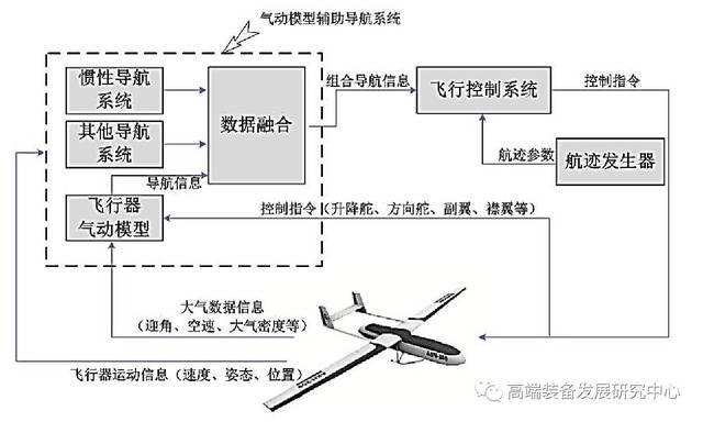 飞行器气动模型辅助导航系统结构图图片