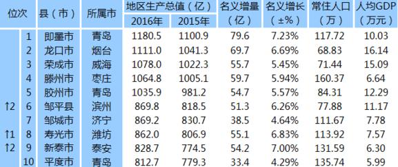 宁阳县gdp_宁阳县地图